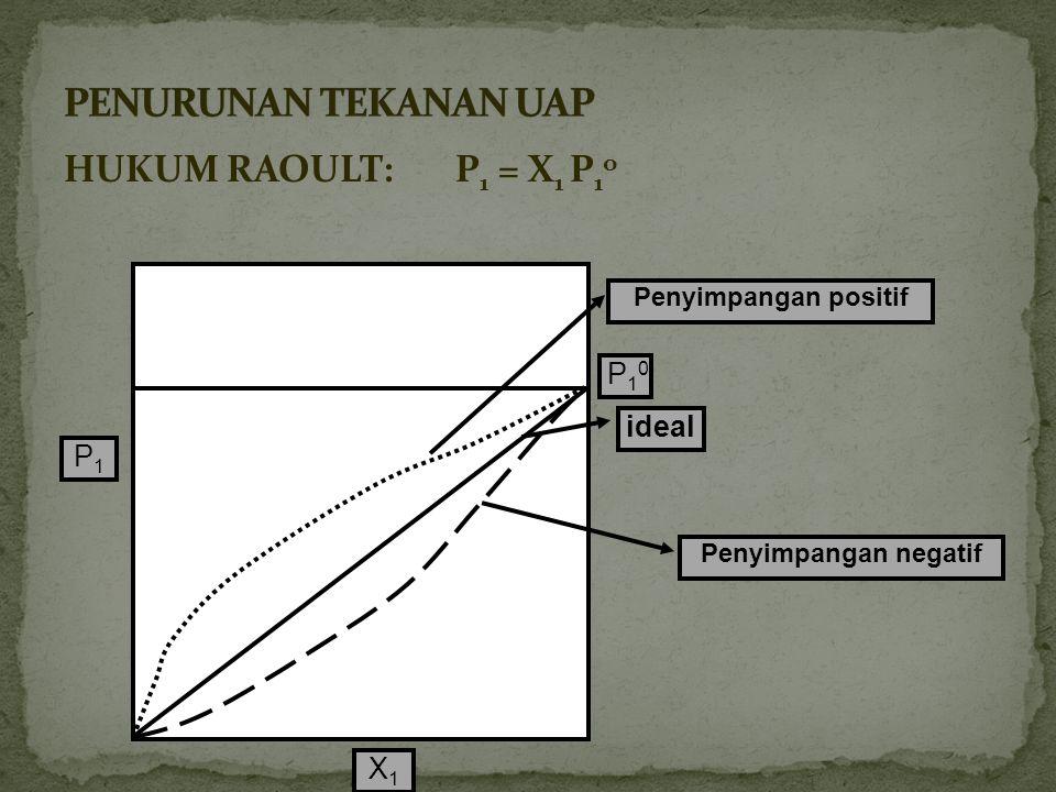 PENURUNAN TEKANAN UAP HUKUM RAOULT: P1 = X1 P1o P10 ideal P1 X1