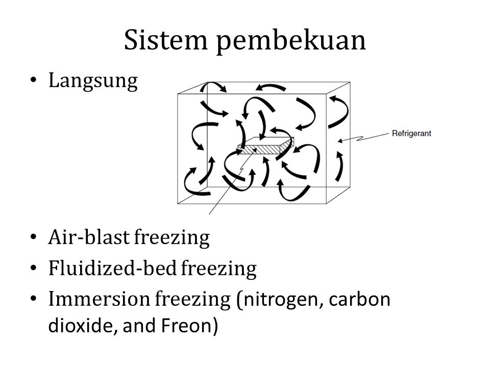 Sistem pembekuan Langsung Air-blast freezing Fluidized-bed freezing