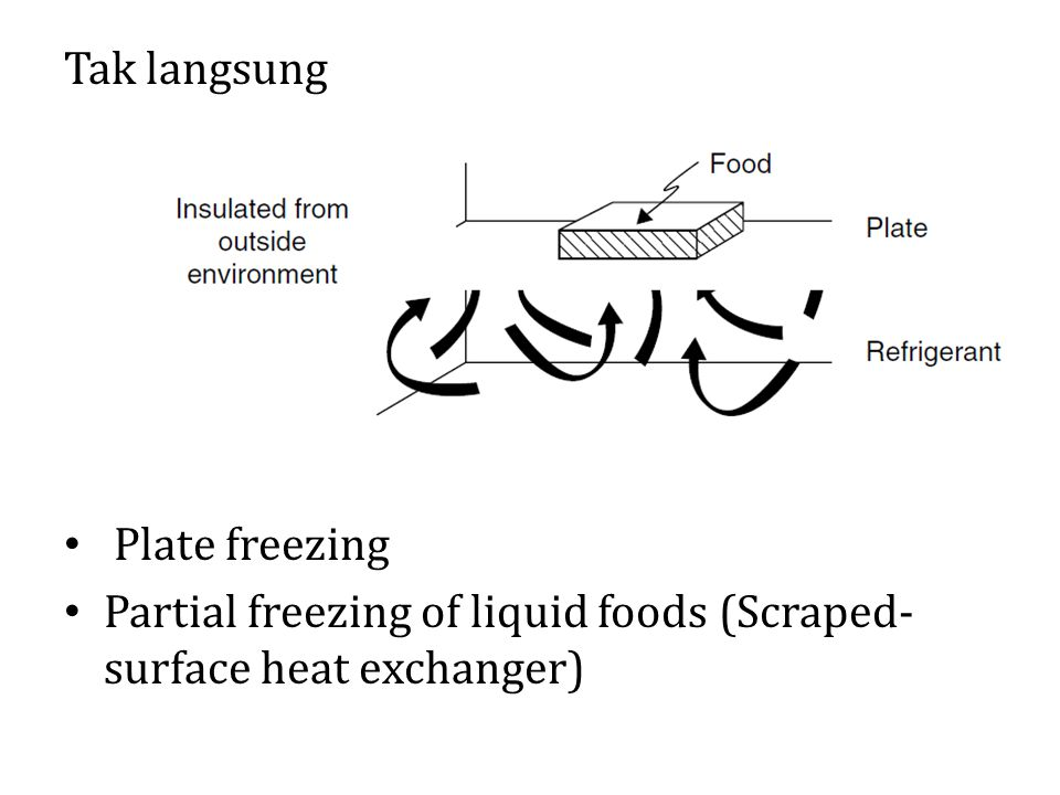 Tak langsung Plate freezing Partial freezing of liquid foods (Scraped-surface heat exchanger)