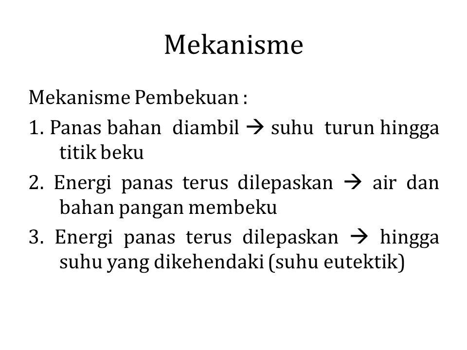 Mekanisme Mekanisme Pembekuan :