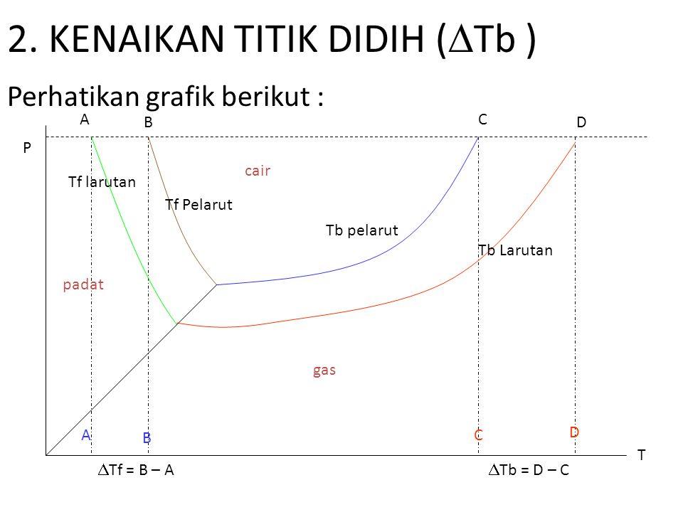 2. KENAIKAN TITIK DIDIH (Tb )