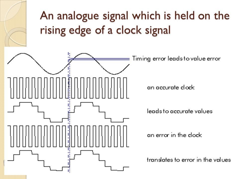 An analogue signal which is held on the rising edge of a clock signal