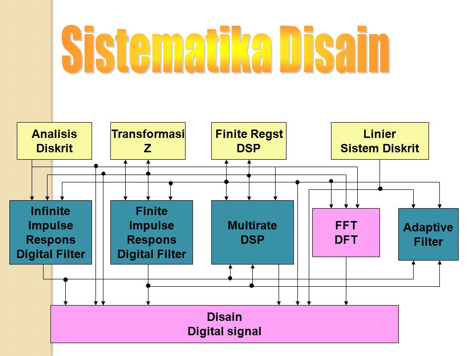 Sistematika Disain Analisis Diskrit Transformasi Z Finite Regst DSP