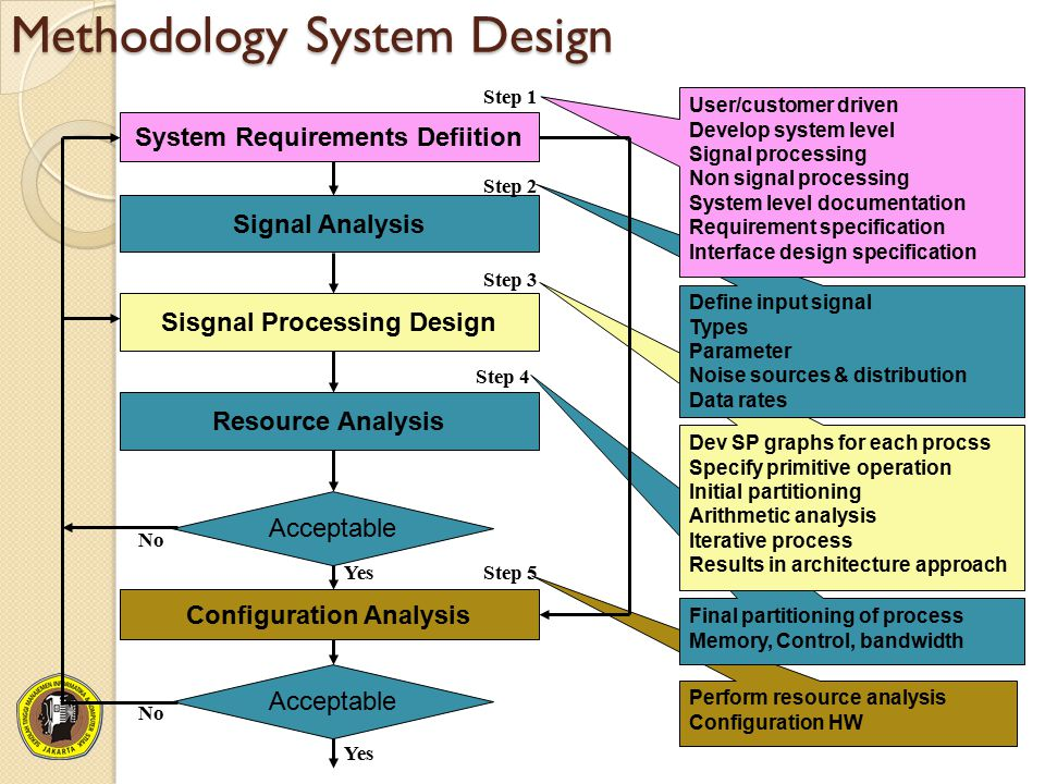 Methodology System Design