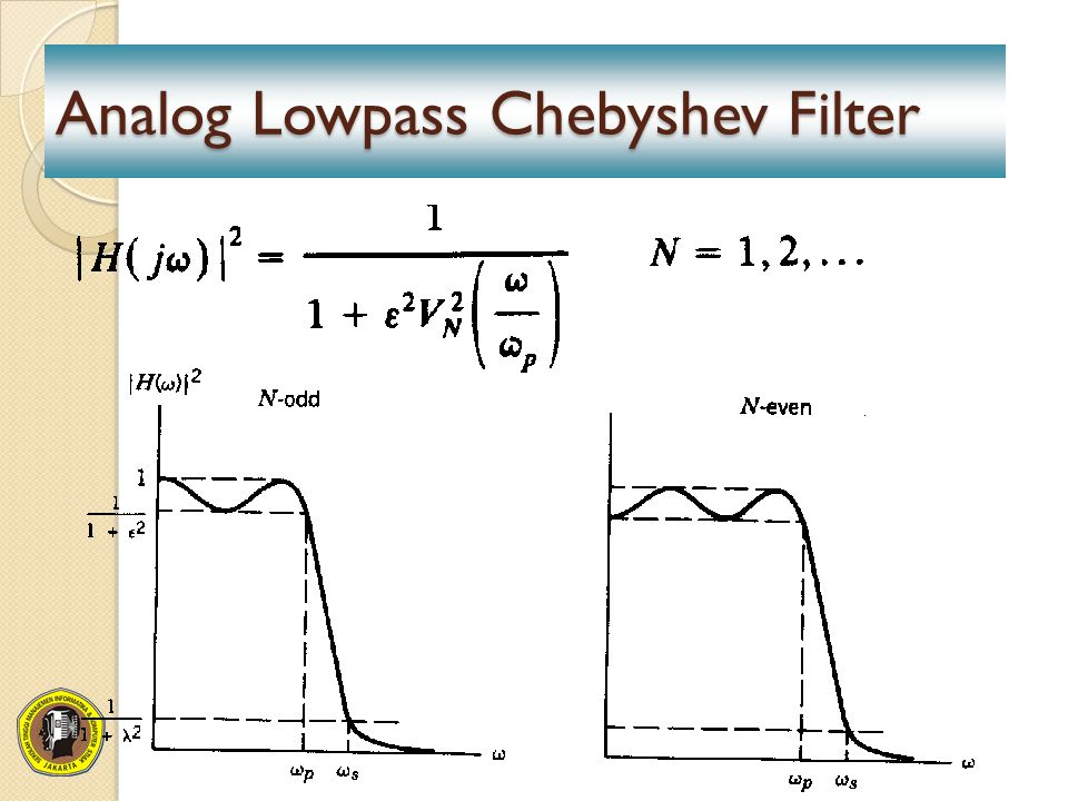 Analog Lowpass Chebyshev Filter