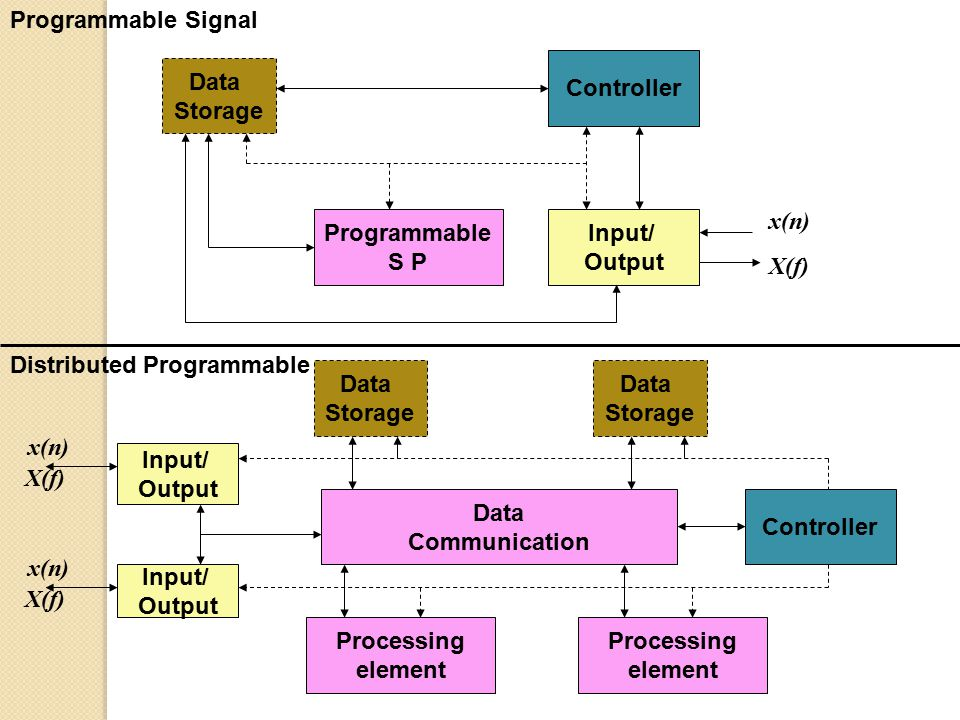 Programmable Signal Controller. Data. Storage. x(n) Programmable. S P. Input/ Output. X(f) Distributed Programmable.