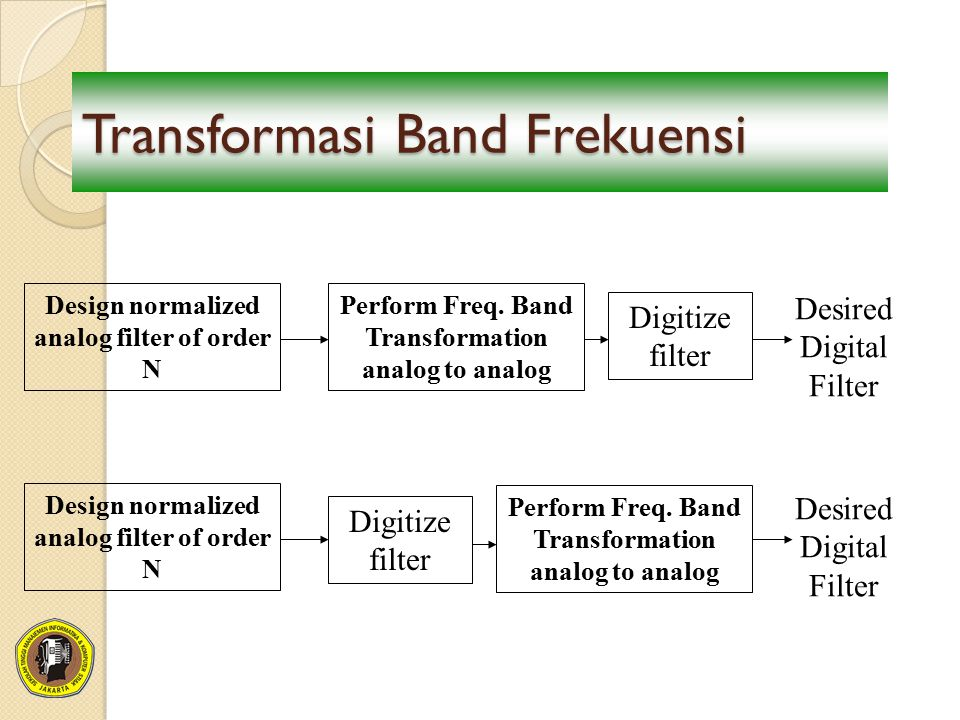 Transformasi Band Frekuensi