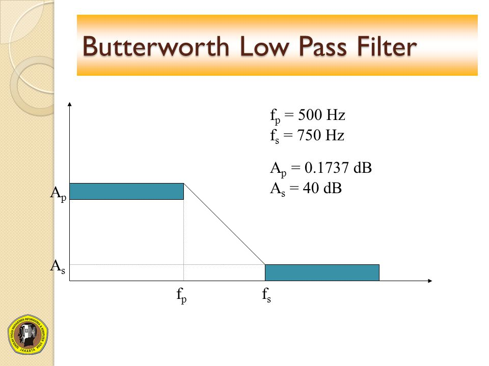 Butterworth Low Pass Filter