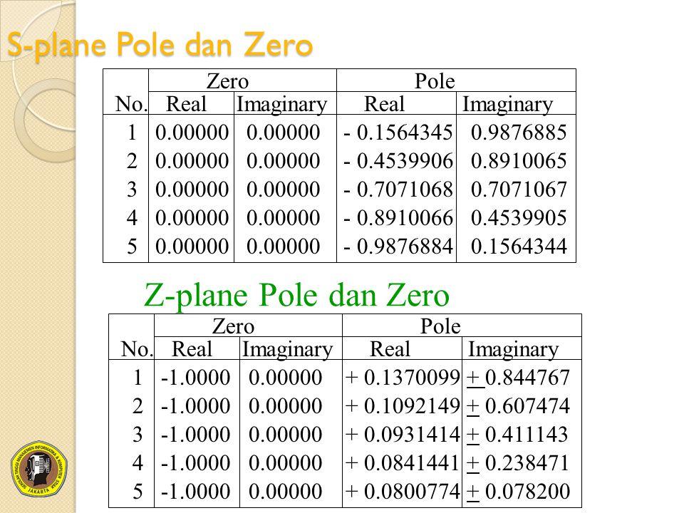 S-plane Pole dan Zero Z-plane Pole dan Zero Zero Pole