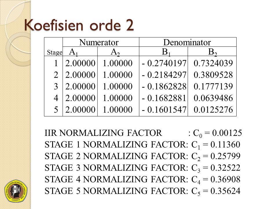 Koefisien orde 2 Numerator Denominator