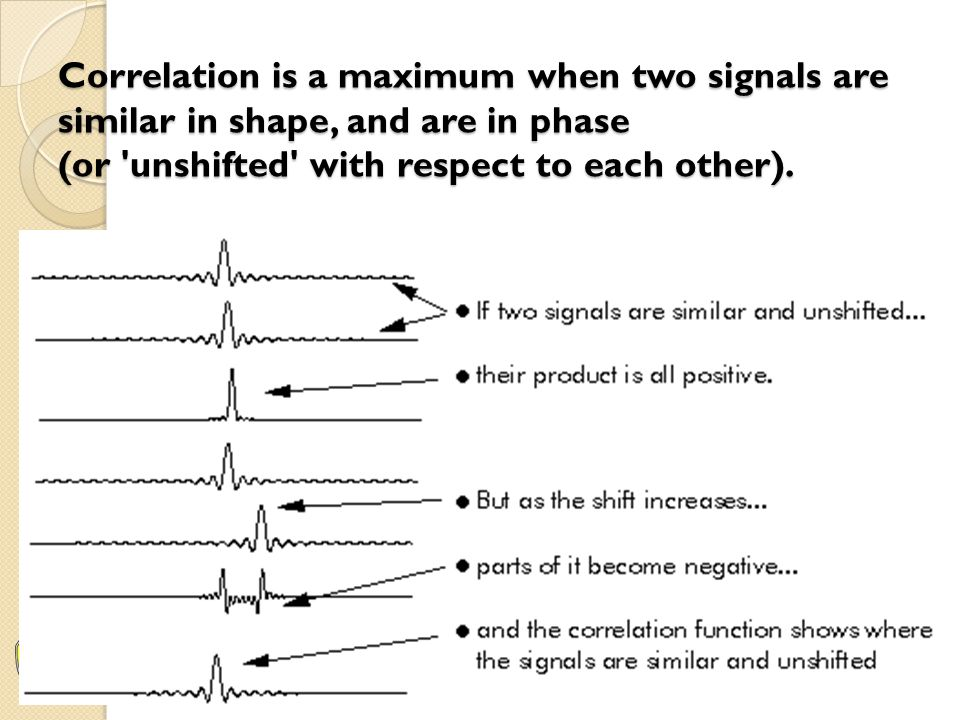 Correlation is a maximum when two signals are similar in shape, and are in phase (or unshifted with respect to each other).