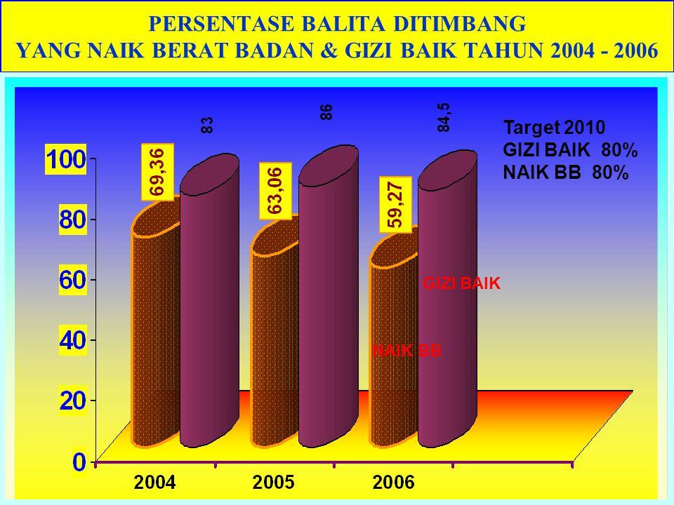 PERSENTASE BALITA DITIMBANG YANG NAIK BERAT BADAN & GIZI BAIK TAHUN 2004 - 2006