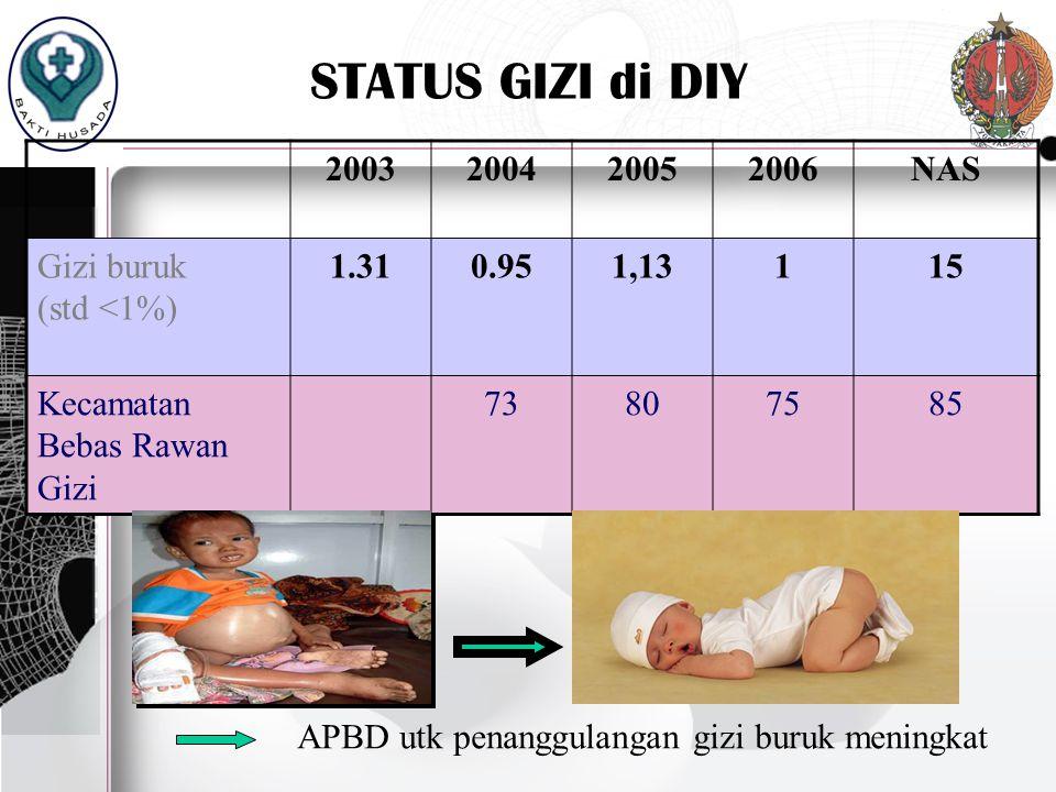 STATUS GIZI di DIY 2003 2004 2005 2006 NAS Gizi buruk (std <1%)