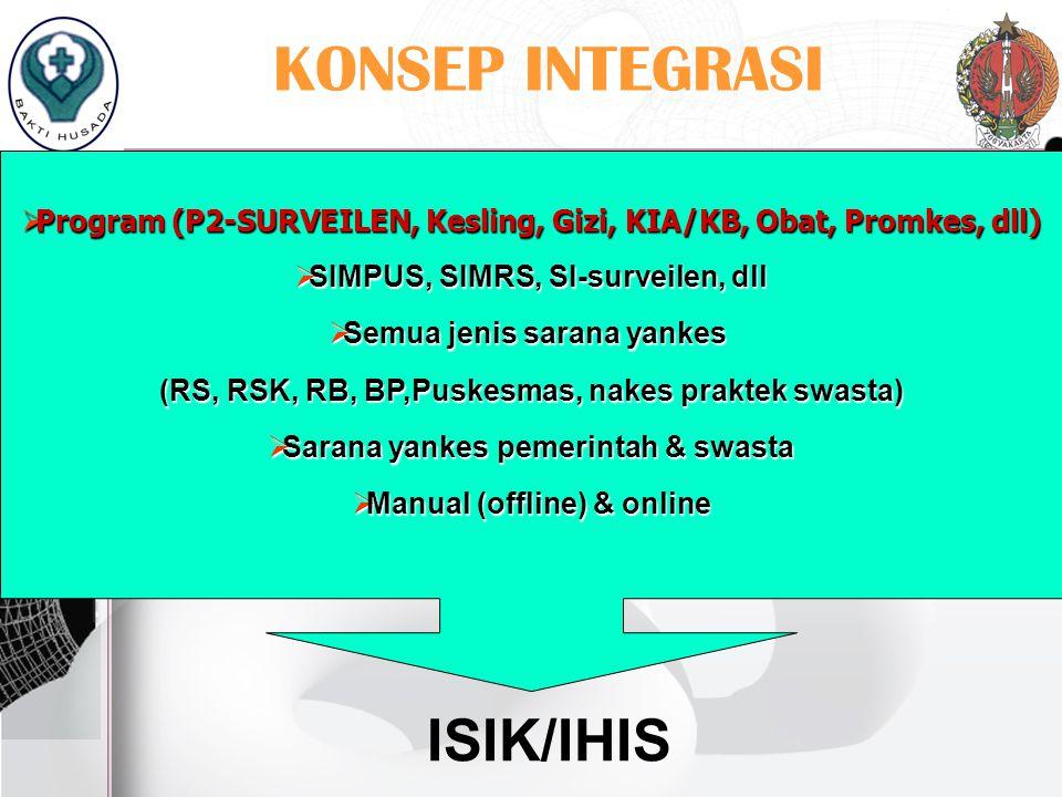 KONSEP INTEGRASI ISIK/IHIS