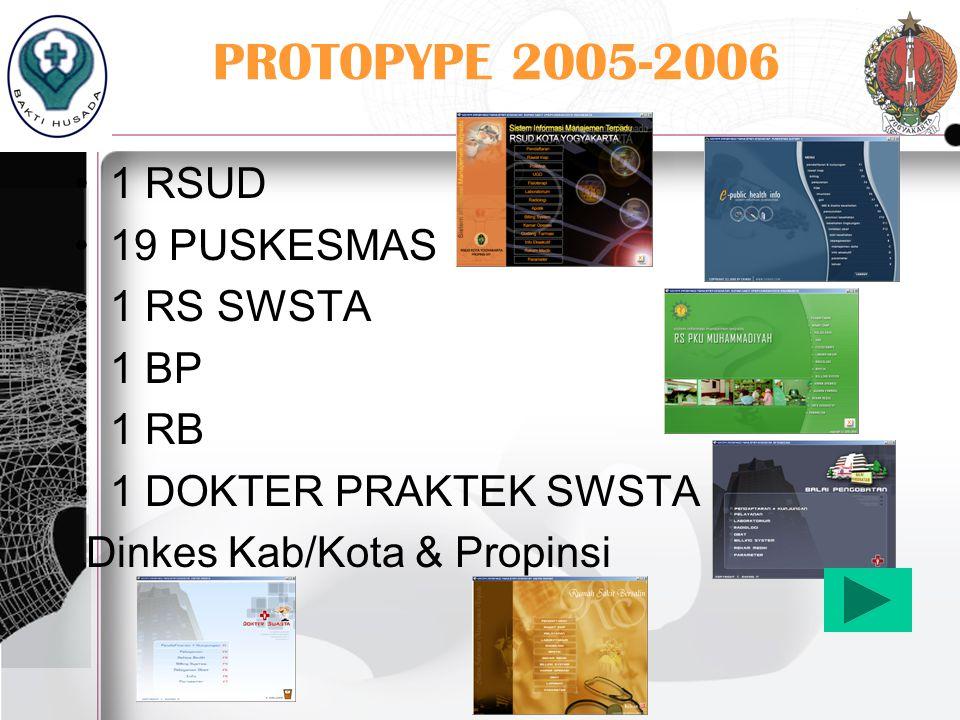 PROTOPYPE 2005-2006 1 RSUD 19 PUSKESMAS 1 RS SWSTA 1 BP 1 RB