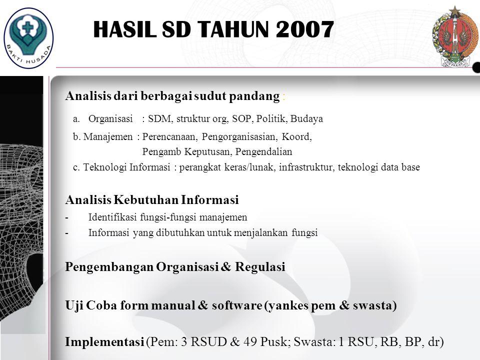 HASIL SD TAHUN 2007 Analisis dari berbagai sudut pandang : a. Organisasi : SDM, struktur org, SOP, Politik, Budaya.