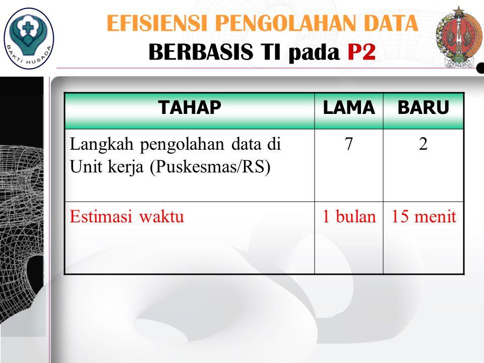 EFISIENSI PENGOLAHAN DATA BERBASIS TI pada P2