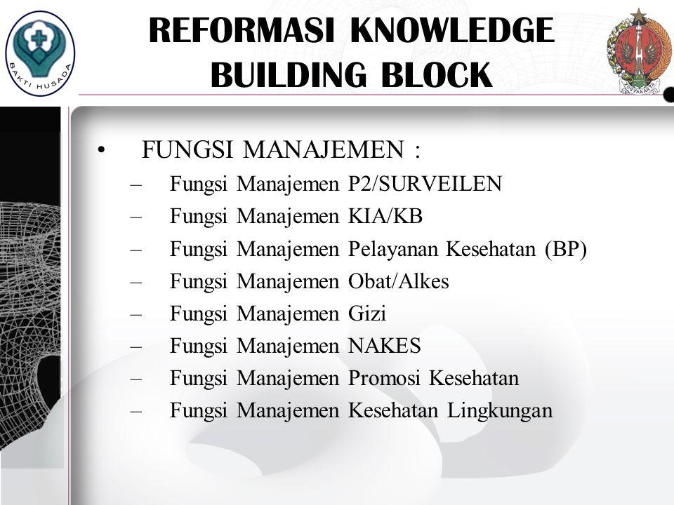 REFORMASI KNOWLEDGE BUILDING BLOCK