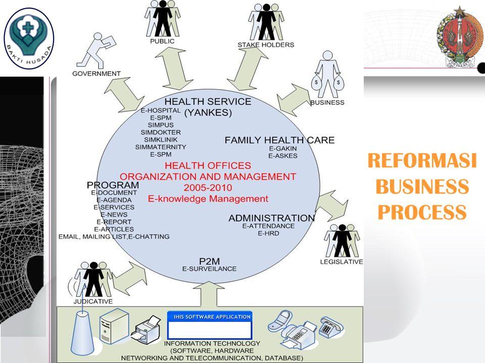 REFORMASI BUSINESS PROCESS