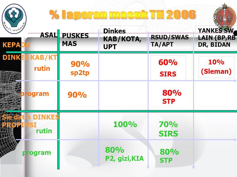 60% 90% 80% 90% 100% 70% SIRS 80% 80% % laporan masuk TH 2006
