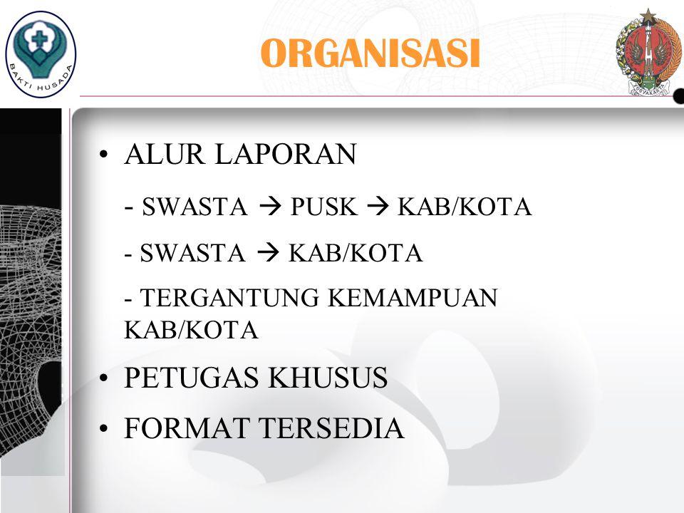 ORGANISASI ALUR LAPORAN - SWASTA  PUSK  KAB/KOTA PETUGAS KHUSUS