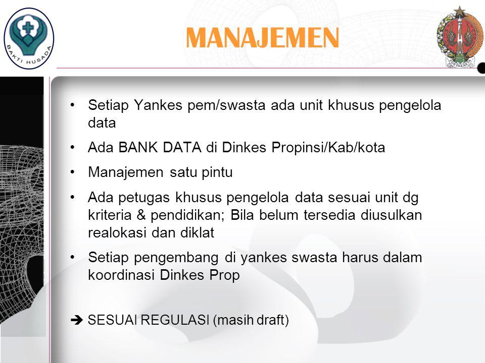MANAJEMEN Setiap Yankes pem/swasta ada unit khusus pengelola data