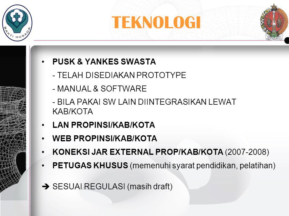 TEKNOLOGI PUSK & YANKES SWASTA - TELAH DISEDIAKAN PROTOTYPE
