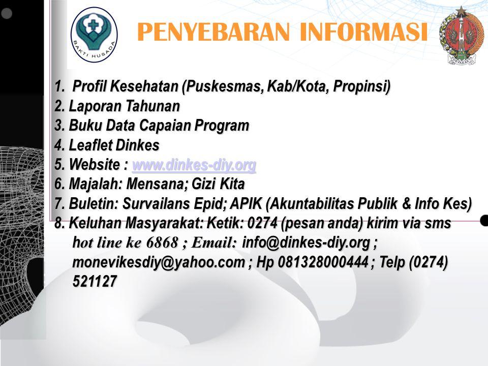 PENYEBARAN INFORMASI Profil Kesehatan (Puskesmas, Kab/Kota, Propinsi)