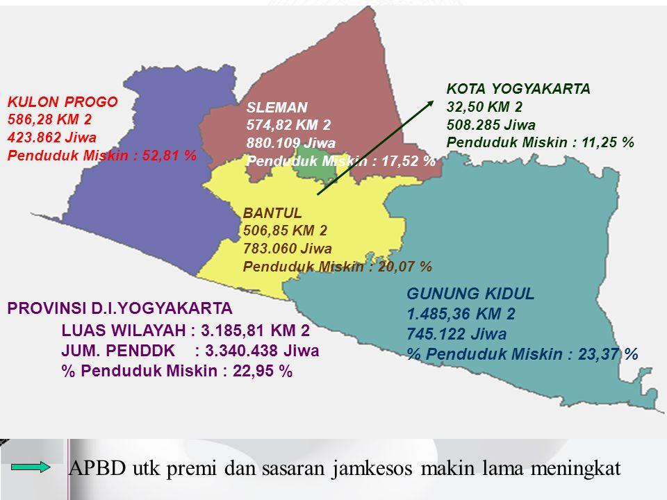 APBD utk premi dan sasaran jamkesos makin lama meningkat