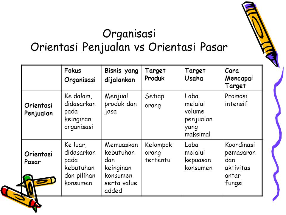 Organisasi Orientasi Penjualan vs Orientasi Pasar