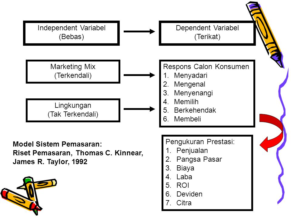 Independent Variabel (Bebas) Dependent Variabel. (Terikat) Marketing Mix. (Terkendali) Respons Calon Konsumen.