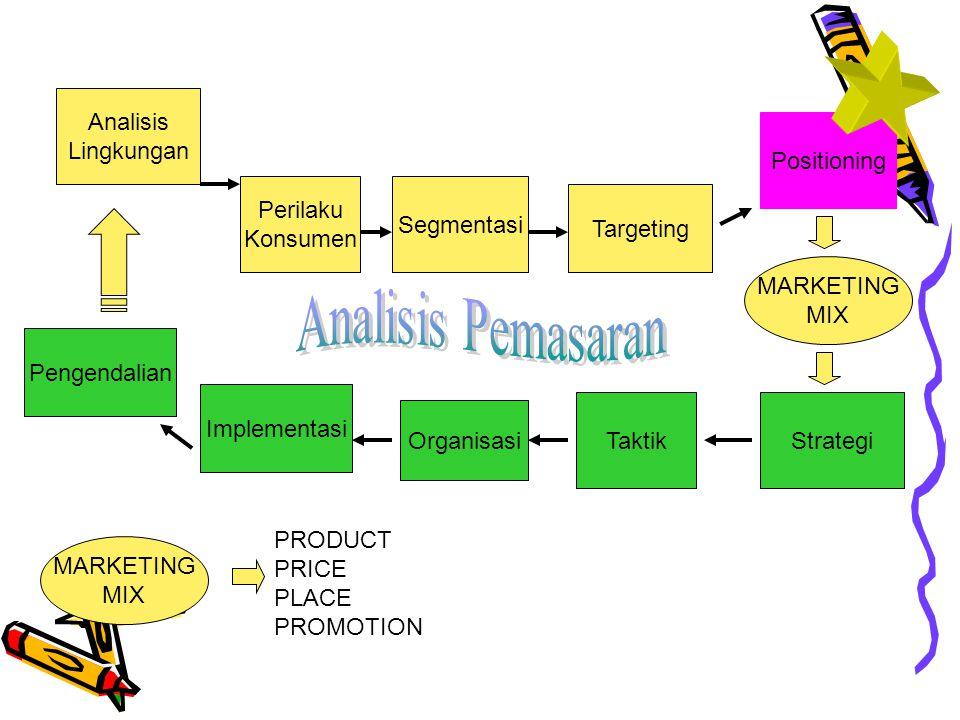 Analisis Pemasaran Analisis Lingkungan Positioning Perilaku Konsumen