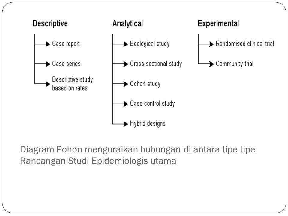 Diagram Pohon menguraikan hubungan di antara tipe-tipe Rancangan Studi Epidemiologis utama