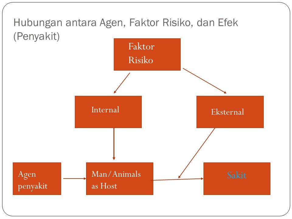 Hubungan antara Agen, Faktor Risiko, dan Efek (Penyakit)