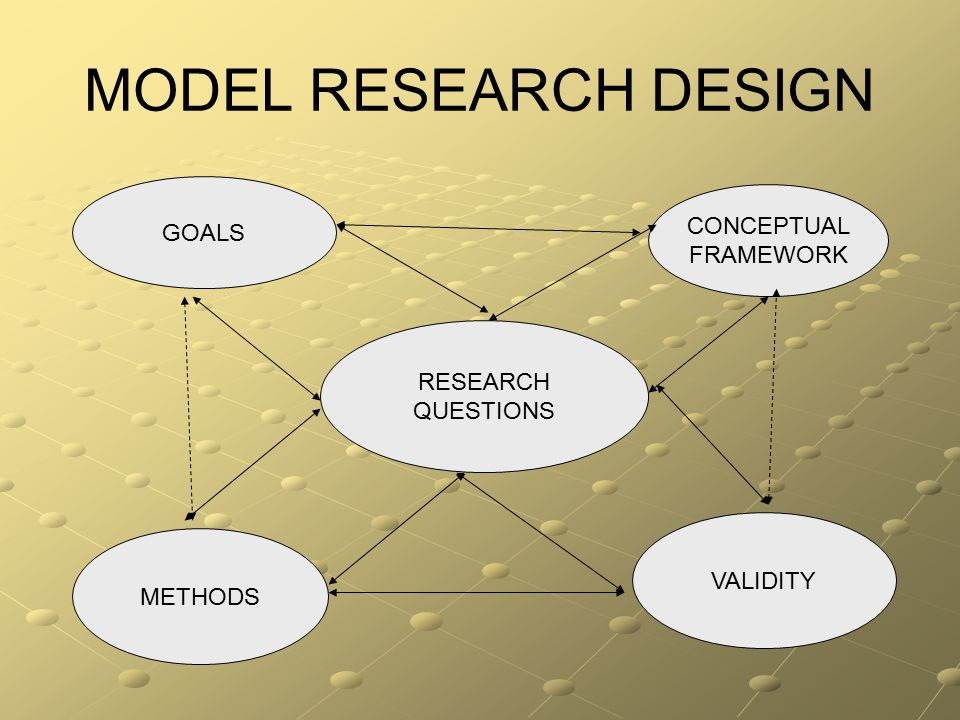 MODEL RESEARCH DESIGN GOALS CONCEPTUAL FRAMEWORK RESEARCH QUESTIONS