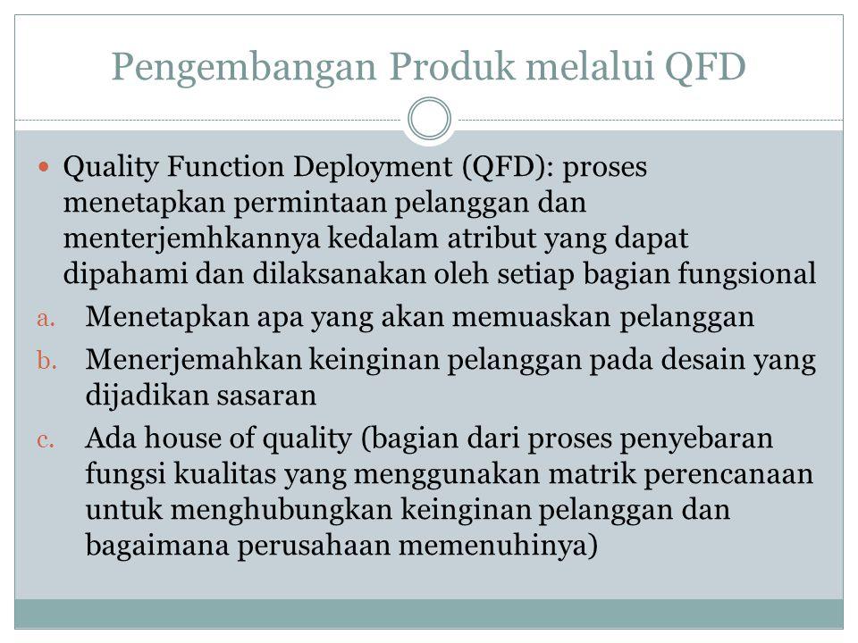 Pengembangan Produk melalui QFD