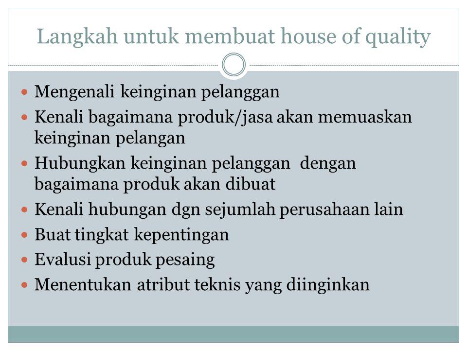 Langkah untuk membuat house of quality