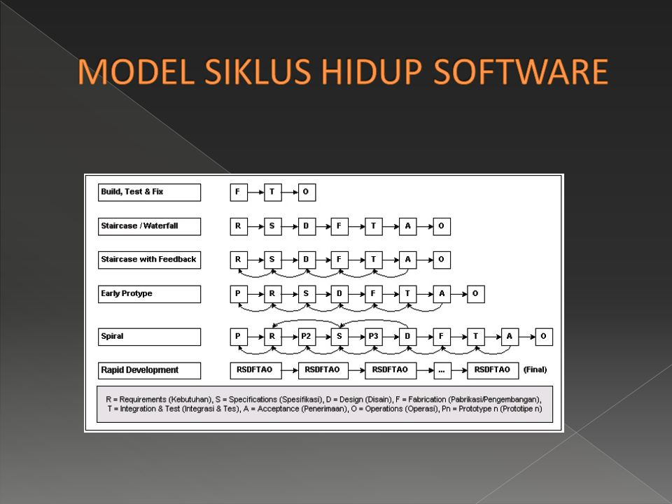 MODEL SIKLUS HIDUP SOFTWARE