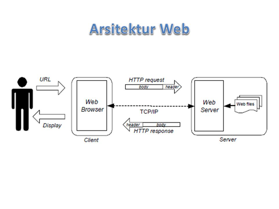 Arsitektur Web