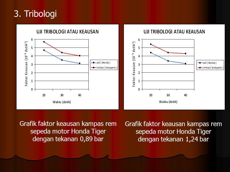 3. Tribologi Grafik faktor keausan kampas rem sepeda motor Honda Tiger dengan tekanan 0,89 bar.