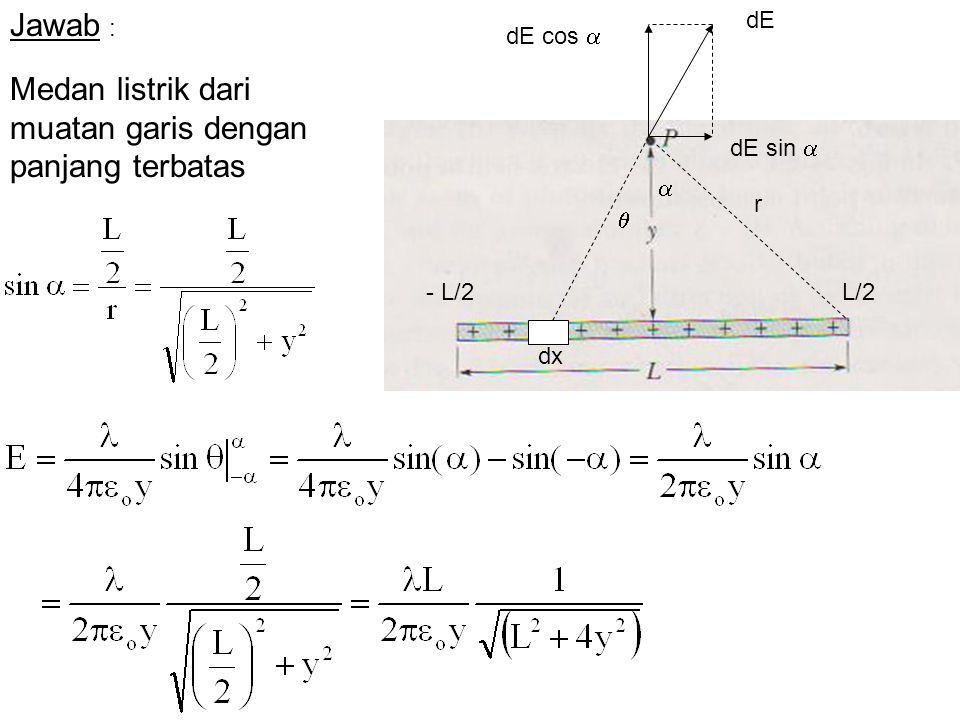 Medan listrik dari muatan garis dengan panjang terbatas