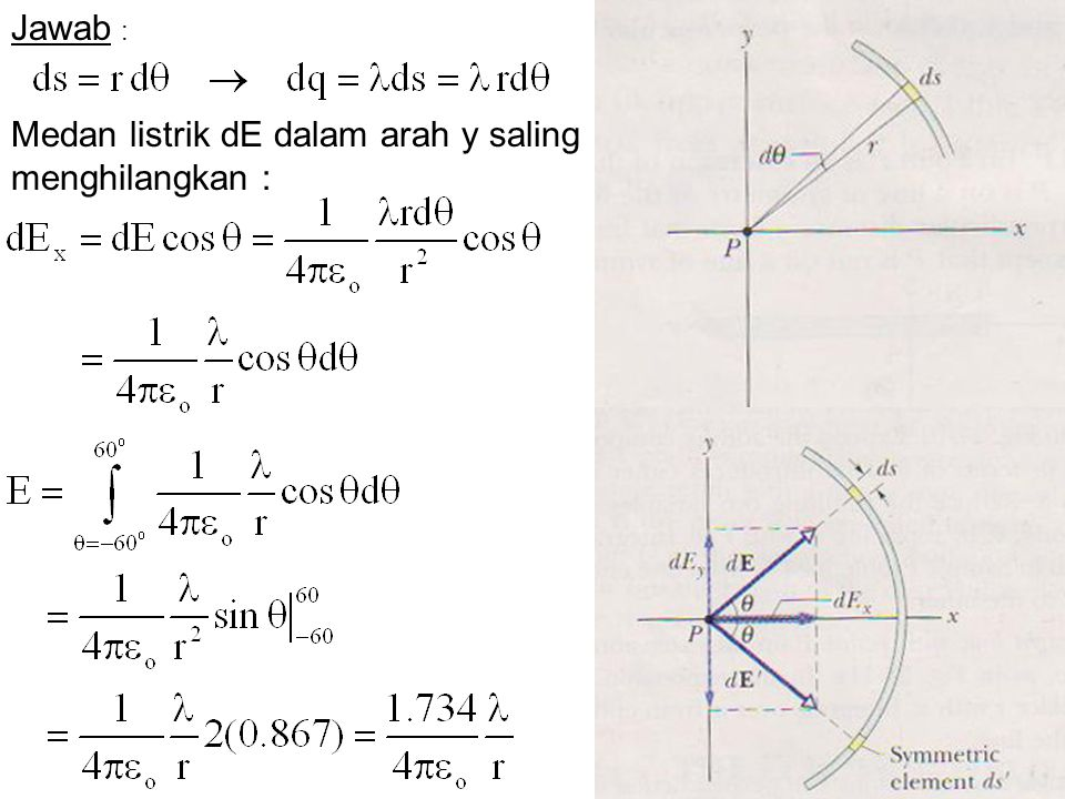 Jawab : Medan listrik dE dalam arah y saling menghilangkan :