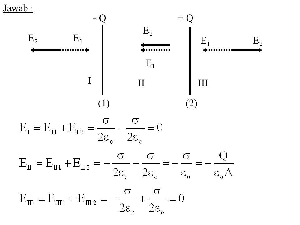 Jawab : - Q + Q E2 E2 E1 E1 E2 E1 I II III (1) (2)