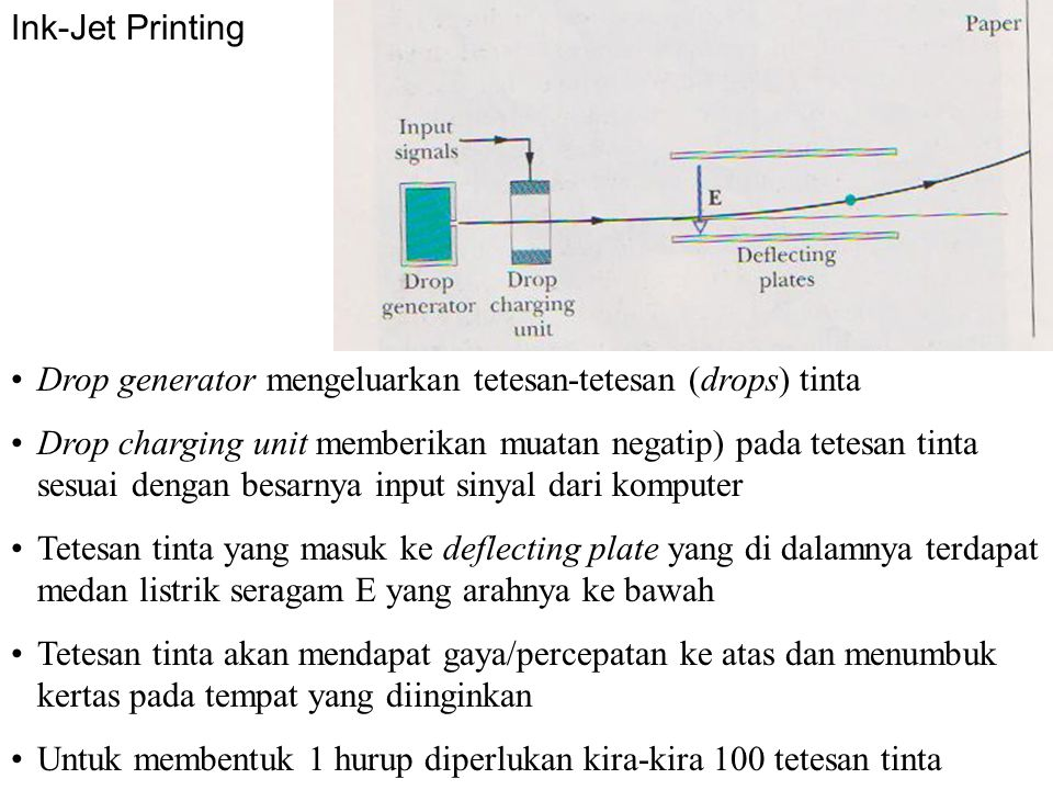 Ink-Jet Printing Drop generator mengeluarkan tetesan-tetesan (drops) tinta.