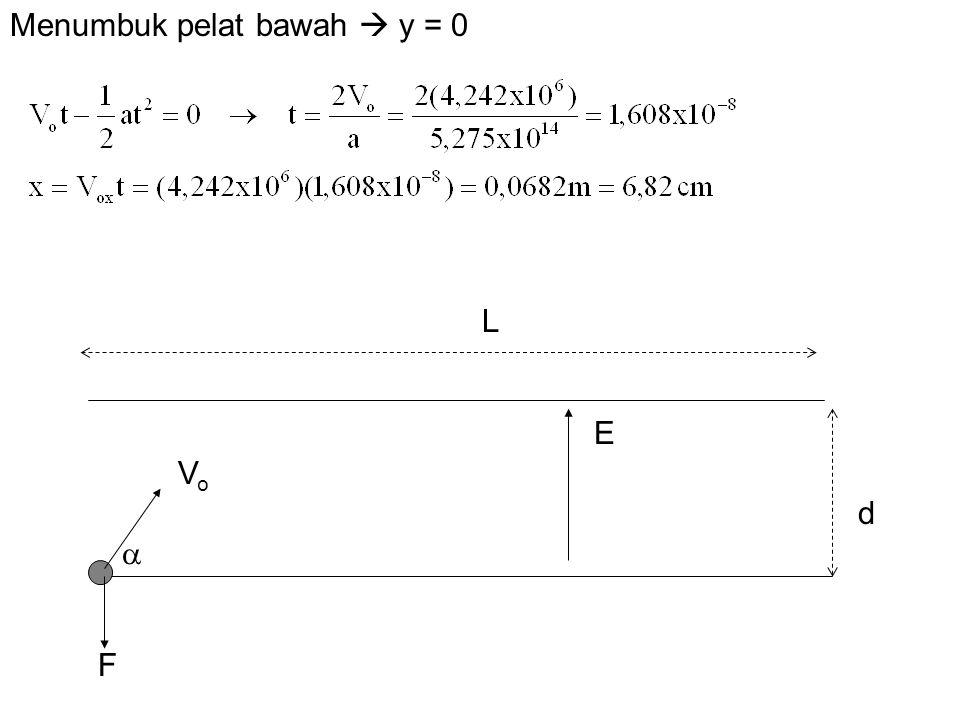 Menumbuk pelat bawah  y = 0