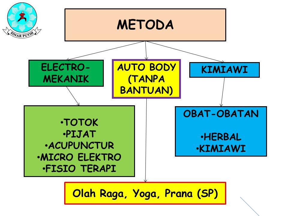 Olah Raga, Yoga, Prana (SP)