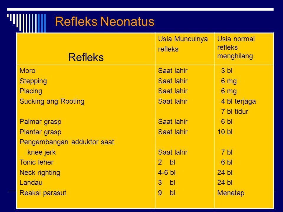 Refleks Neonatus Refleks Usia Munculnya refleks