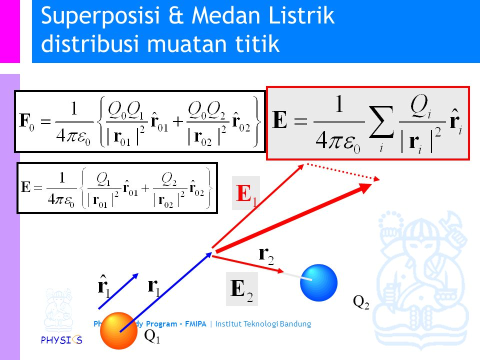 Superposisi & Medan Listrik distribusi muatan titik