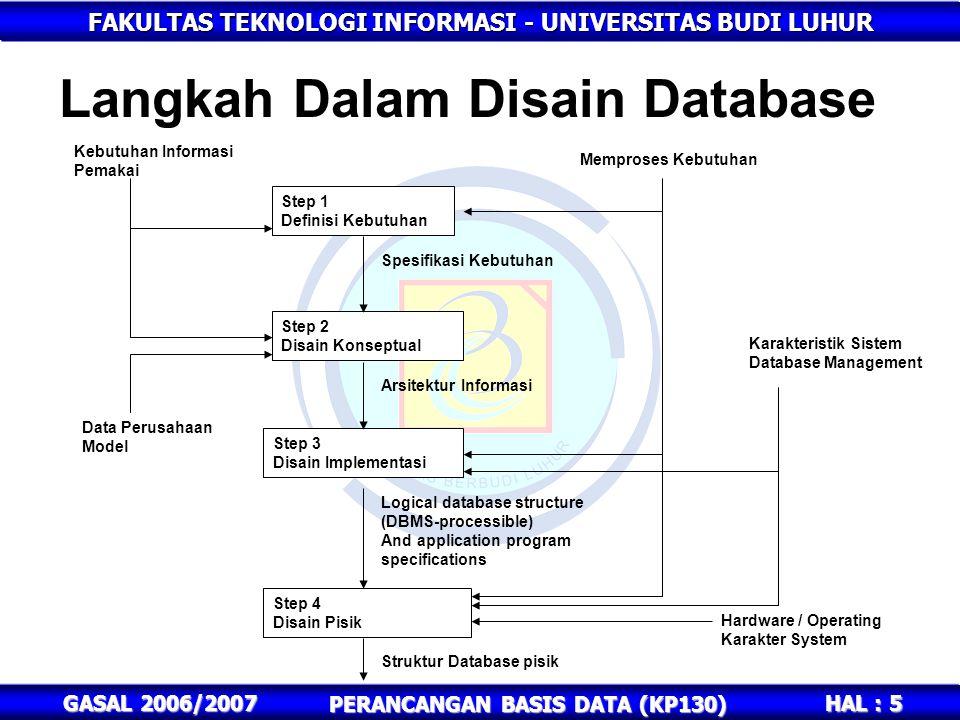 Langkah Dalam Disain Database
