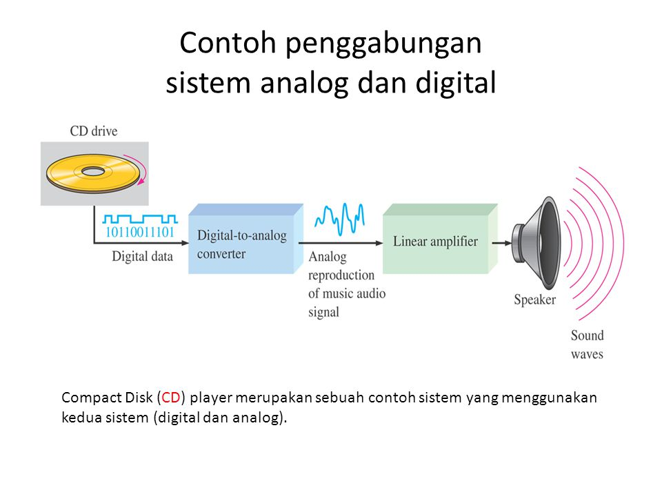 Contoh penggabungan sistem analog dan digital
